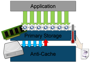 Anti-Cache Diagram